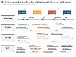 IT Infrastructure Architecture Four Quarter Roadmap With Milestones And Products