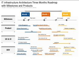 IT Infrastructure Architecture Three Months Roadmap With Milestones And Products