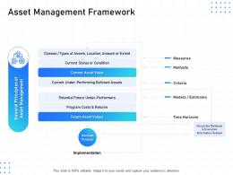 IT Infrastructure Management Asset Management Framework Ppt Powerpoint Styles