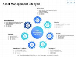 IT Infrastructure Management Asset Management Lifecycle Ppt Powerpoint Infographics