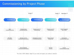 IT Infrastructure Management Commissioning By Project Phase Ppt Powerpoint Layout