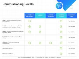IT Infrastructure Management Commissioning Levels Ppt Powerpoint Presentation Show