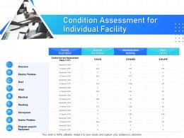 IT Infrastructure Management Condition Assessment For Individual Facility Ppt Powerpoint Samples