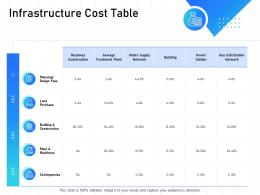 IT Infrastructure Management Infrastructure Cost Table Ppt Powerpoint Example