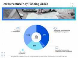 IT Infrastructure Management Infrastructure Key Funding Areas Ppt Powerpoint Grid