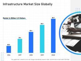 IT Infrastructure Management Infrastructure Market Size Globally Ppt Powerpoint Presentation Ideas
