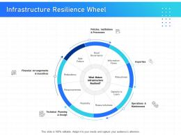IT Infrastructure Management Infrastructure Resilience Wheel Ppt Powerpoint Icon