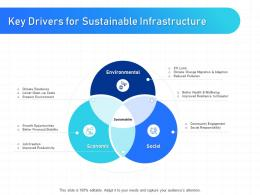 IT Infrastructure Management Key Drivers For Sustainable Infrastructure Ppt Powerpoint Example