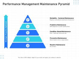IT Infrastructure Management Performance Management Maintenance Pyramid Ppt Powerpoint Slides