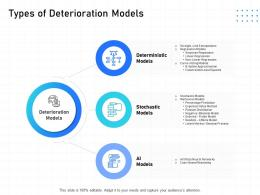 IT Infrastructure Management Types Of Deterioration Models Ppt Powerpoint Information