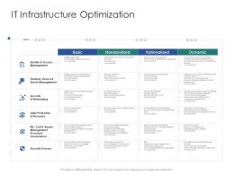 It Infrastructure Optimization Infrastructure Engineering Facility Management Ppt Graphics