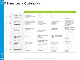 IT Infrastructure Optimization Limited Risk Ppt Powerpoint Presentation Layouts Grid