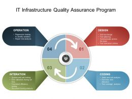 IT Infrastructure Quality Assurance Program