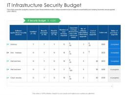 It Infrastructure Security Budget Cyber Security Phishing Awareness Training Ppt Pictures