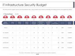 It Infrastructure Security Budget Employee Security Awareness Training Program Ppt Show