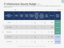 It Infrastructure Security Budget Implementing Security Awareness Program Ppt Demonstration
