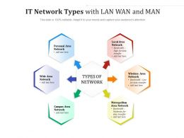 IT Network Types With LAN WAN And MAN