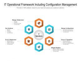 IT Operational Framework Including Configuration Management