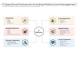 IT Operational Framework Including Infrastructure Management