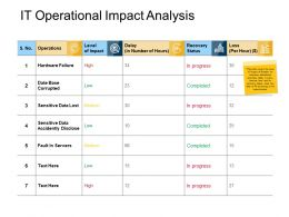 It Operational Impact Analysis Data Lost Powerpoint Presentation Portfolio Deck