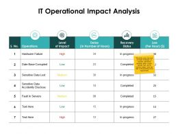 It Operational Impact Analysis Date Base Ppt Powerpoint Presentation Maker