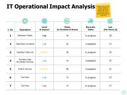 It Operational Impact Analysis Ppt Powerpoint Presentation Gallery Backgrounds