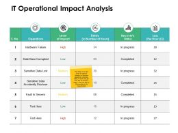 IT Operational Impact Analysis Ppt Powerpoint Presentation Shapes