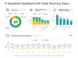 It Operations Dashboard With Ticket Resolving Status