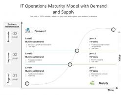 IT Operations Maturity Model With Demand And Supply