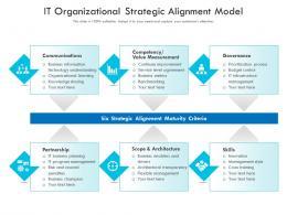 IT Organizational Strategic Alignment Model