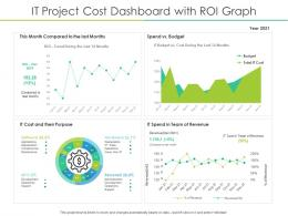 IT Project Cost Dashboard With ROI Graph