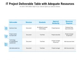 IT Project Deliverable Table With Adequate Resources