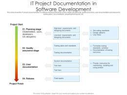 IT Project Documentation In Software Development