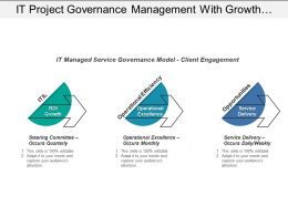 It Project Governance Management With Growth And Delivery