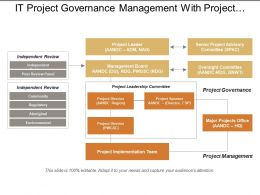 It Project Governance Management With Project Leadership Committee