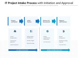 It Project Intake Process With Initiation And Approval