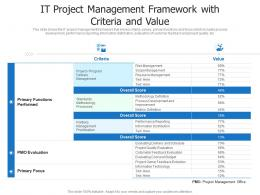 IT Project Management Framework With Criteria And Value