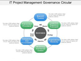 It Project Management Governance Circular