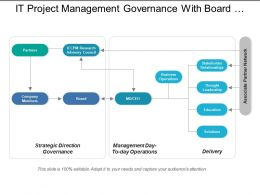 It Project Management Governance With Board And Company Members