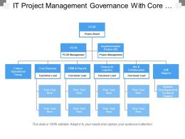It Project Management Governance With Core Business And Project Board