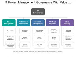 It Project Management Governance With Value Delivery And Resource Management