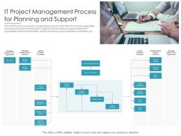 IT Project Management Process For Planning And Support