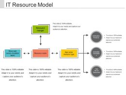 It Resource Model Presentation Slides