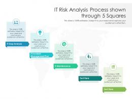 IT Risk Analysis Process Shown Through 5 Squares