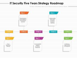 IT Security Five Years Strategy Roadmap