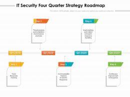 IT Security Four Quarter Strategy Roadmap