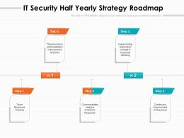IT Security Half Yearly Strategy Roadmap