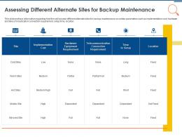 IT Security Operations Assessing Different Alternate Sites For Backup Maintenance Ppt Gallery