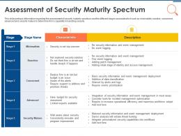 IT Security Operations Assessment Of Security Maturity Spectrum Ppt Powerpoint Ideas Elements