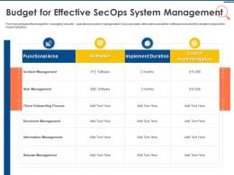 IT Security Operations Budget For Effective Secops System Management Ppt Graphic Images